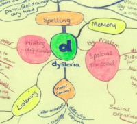 Mind Map depicting dyslexia