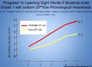 Chart showing reading progress