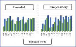 charts showing progress