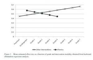 graph showing effect of interventions